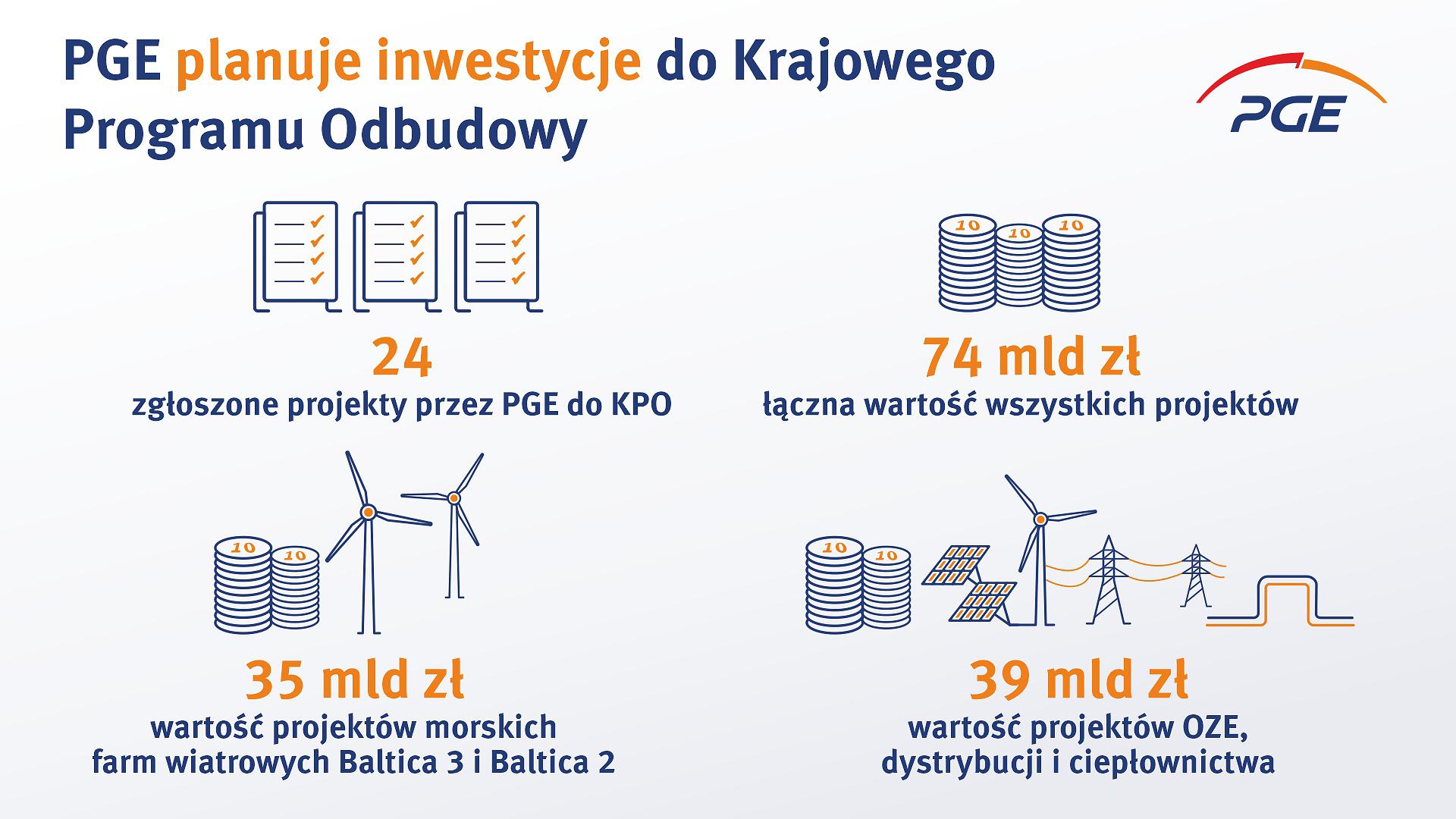 pge-planuje-inwestycje-do-krajowego-programu-odbudowy-o-wartosci-74-mld-zl_infografika.jpg