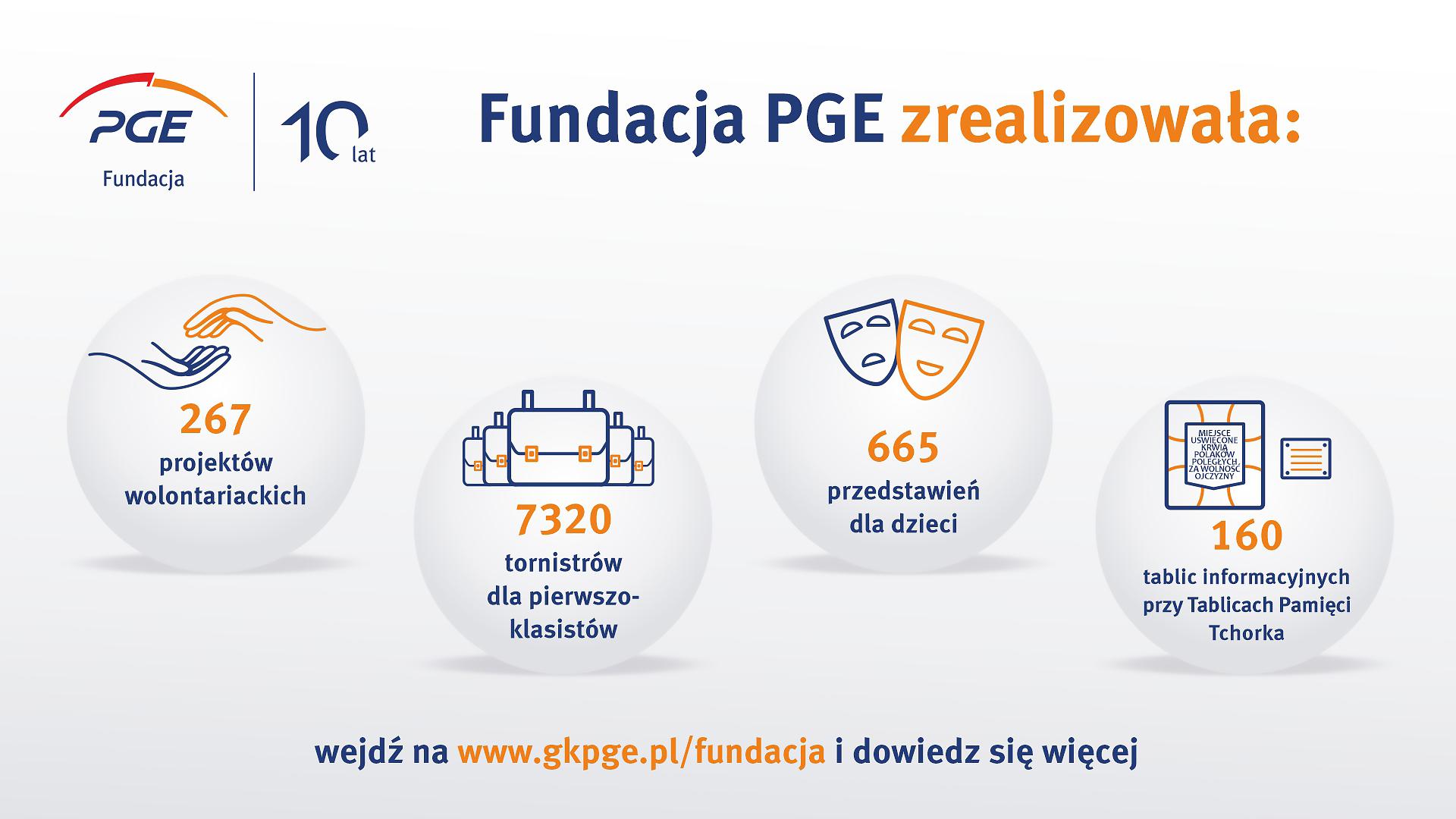 fundacja-pge-od-10-lat-pomaga-potrzebujacym.jpg