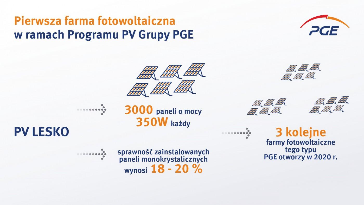 Infografika - PV Lesko