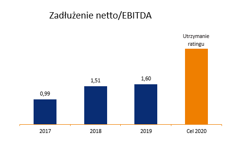 www_obligacje_zadluzenie_ebitda.png