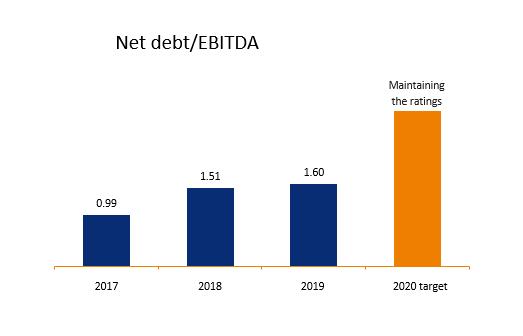 www_obligacje_zadluzenie_ebitda_eng.png
