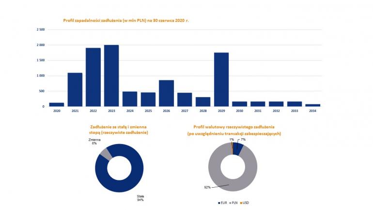 www_obligacje_strukturazadluzenia2020h1.jpg