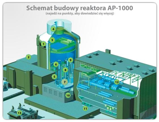 schemat_budowy_reaktora