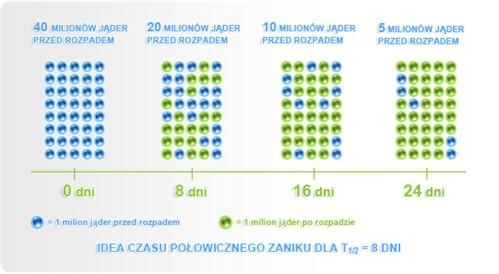 grafika_rozpady_jadrowe2
