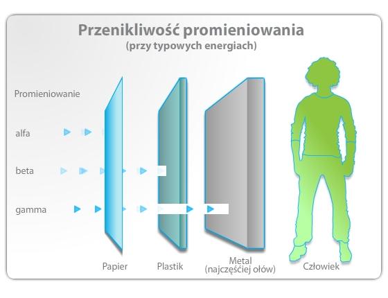 przenikliwo___promieniowania