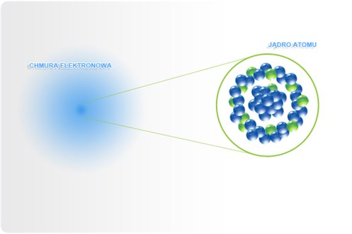 grafika_schemat_atomu