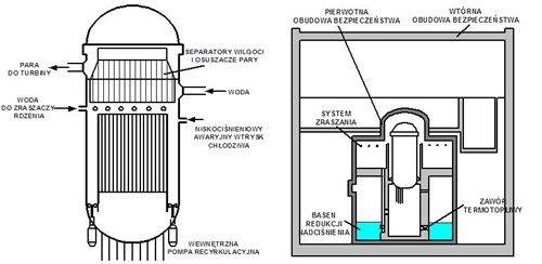 Schemat układu chłodzenia oraz obudowy bezpieczeństwa reaktora ABWR
