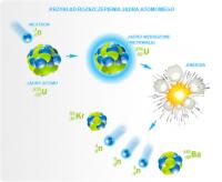 Rozszczepienie jądrowe