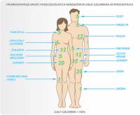 Promieniotwórczość narządów w ciele