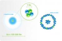 Schemat atomu