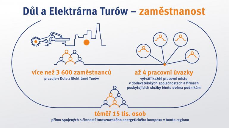 dul-a-elektrarna-turow-zamestnanost.jpg