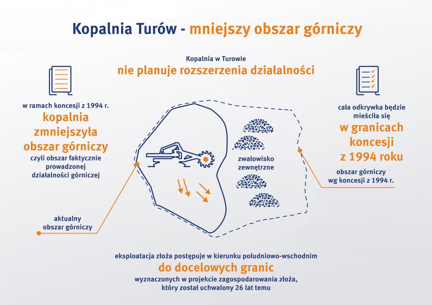 infografika_mniejszy_obszar_gorniczy_turow.jpg