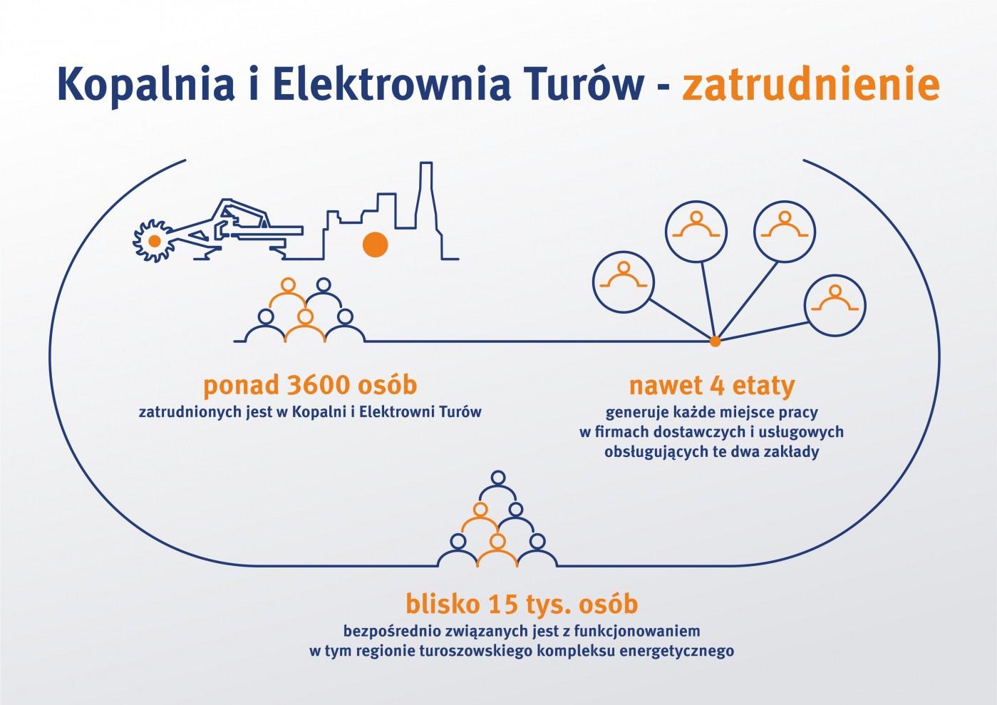 infografika_zatrudnienie_turow.jpg