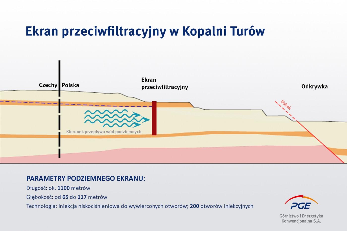 infografika_ekrany-przeciwfiltracyjny-w-kwbt_1.jpg