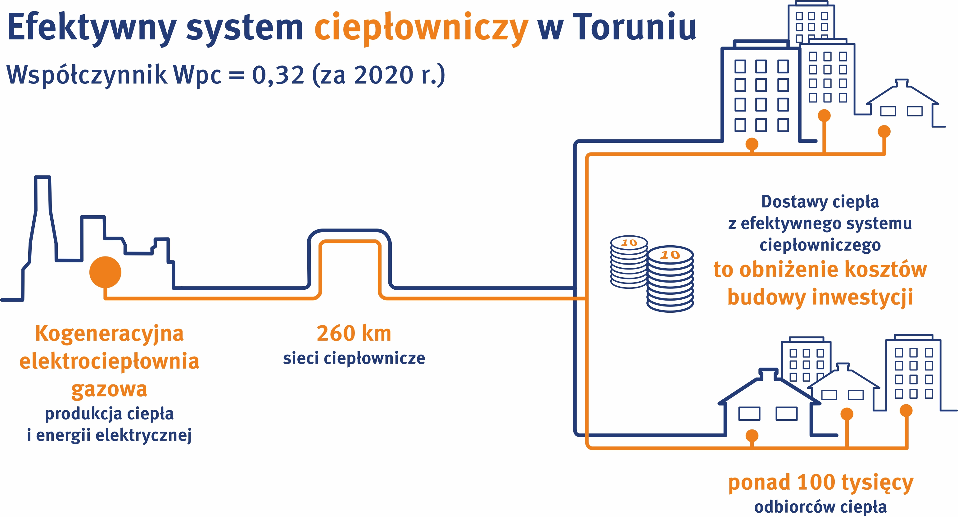 efektywny_system_cieplowniczy_torun_2020.jpg