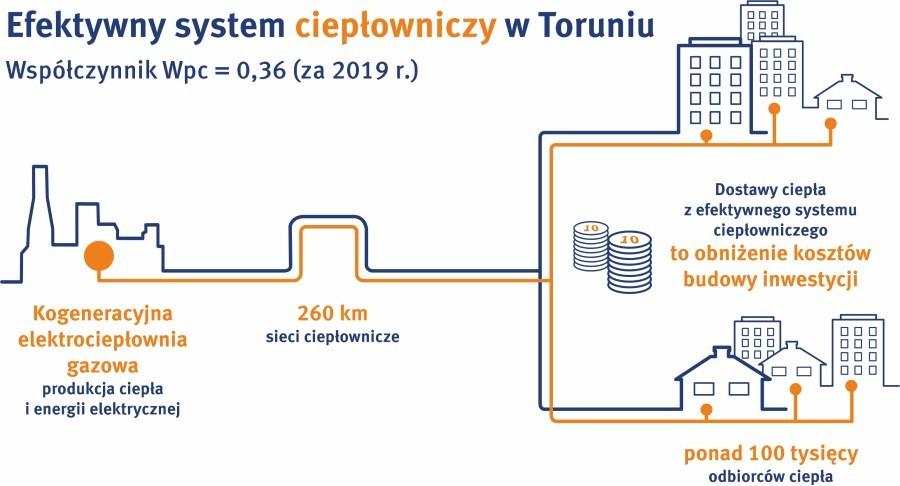 efektywny_system_cieplowniczy_torun_2019.jpg