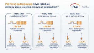 infografika_pge-torun-podsumowuje-sezon-jesienno-zimowy_new.jpg