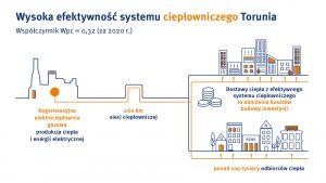 pge-torun_infografika_wysoka-efektywnosc-systemu-cieplowniczego-torunia.jpg